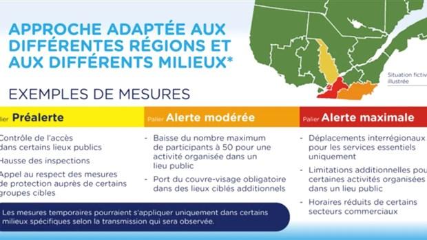 Paliers d'alerte de Covid-19 à 4 niveaux - Québec